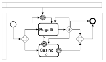 Ambiguous BPMN Diagram