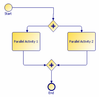 Simple Parallel Process