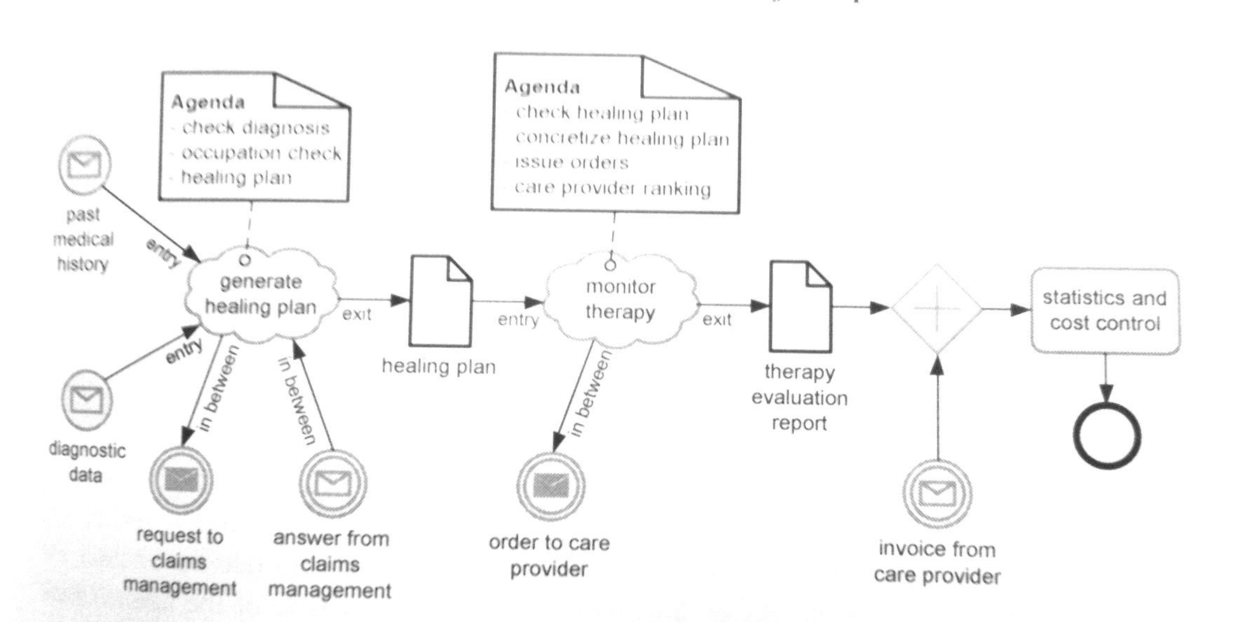 case management action plan template .