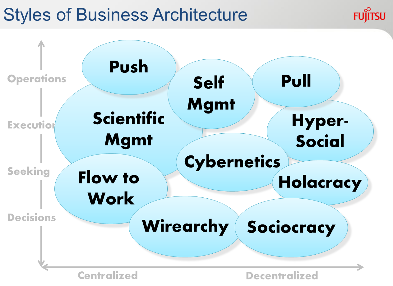 Styles of Business Architecture